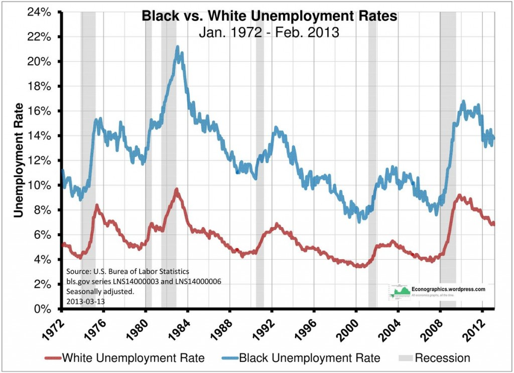 7 black-vs-white-unemployment