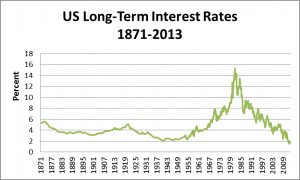 9 interest rates 1871-2012