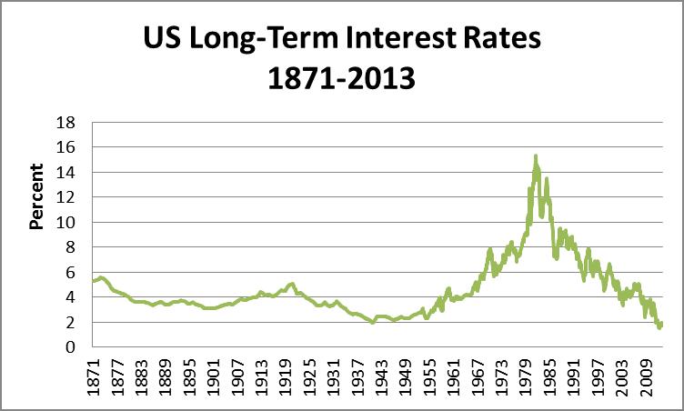 9 interest rates 1871-2012